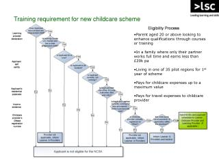 Training requirement for new childcare scheme