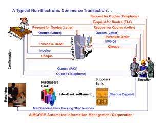 A Typical Non-Electronic Commerce Transaction …
