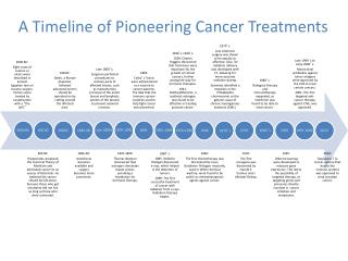 A Timeline of Pioneering Cancer Treatments