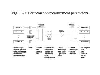 Fig. 13-1: Performance-measurement parameters