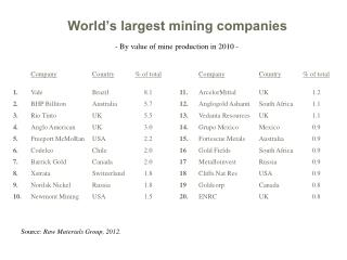 World's largest mining companies