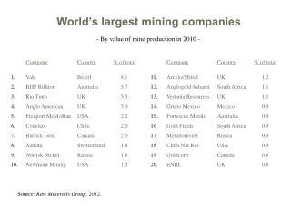 World�s largest mining companies