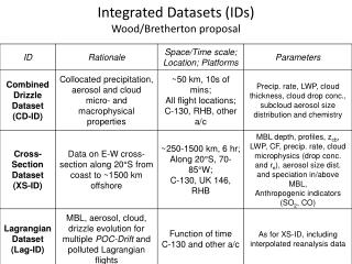 Integrated Datasets (IDs)  Wood/Bretherton proposal