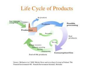Life Cycle of Products