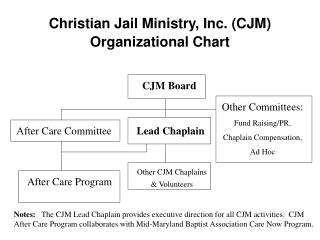 Christian Jail Ministry, Inc. (CJM) Organizational Chart