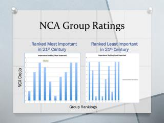 NCA Group Ratings