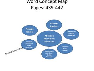 Word Concept Map Pages: 439-442