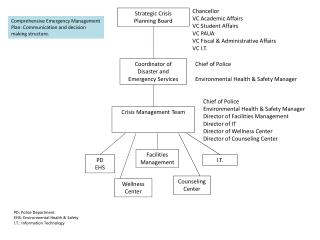 Chancellor VC Academic Affairs VC Student Affairs VC PAUA VC Fiscal & Administrative Affairs