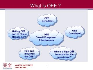 What is OEE ?