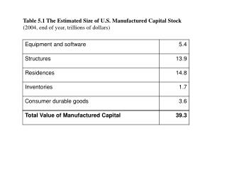 Table 5.1 The Estimated Size of U.S. Manufactured Capital Stock