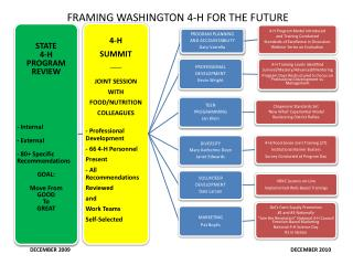 FRAMING WASHINGTON 4-H FOR THE FUTURE