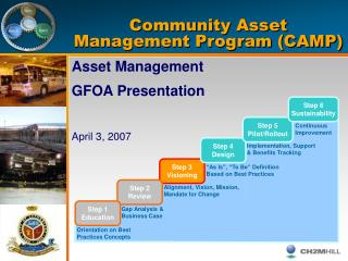 Community Asset Management Program (CAMP)