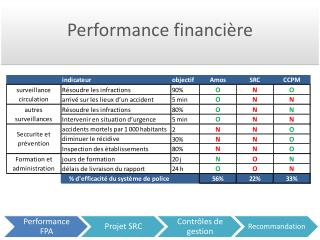 Performance  financi�re