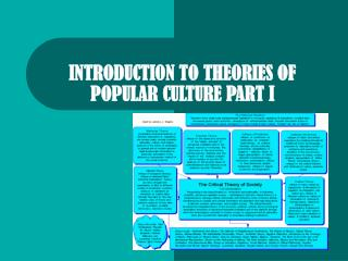 INTRODUCTION TO THEORIES OF POPULAR CULTURE PART I