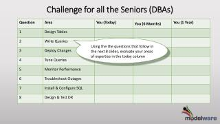 Challenge for all the Seniors (DBAs)