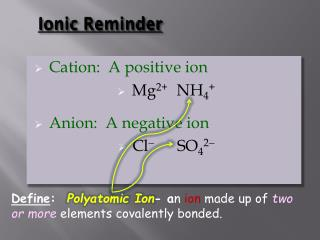 Ionic Reminder