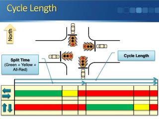 Cycle Length