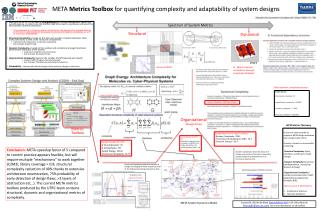 META  Metrics Toolbox  for quantifying complexity and adaptability of system designs