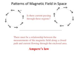 Patterns of Magnetic Field in Space