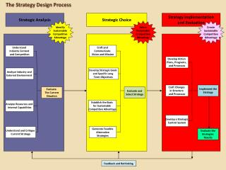 The Strategy Design Process