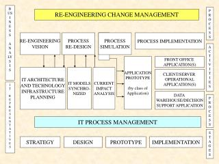 RE-ENGINEERING CHANGE MANAGEMENT