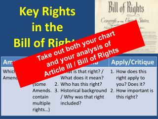 Key Rights in the Bill of Rights