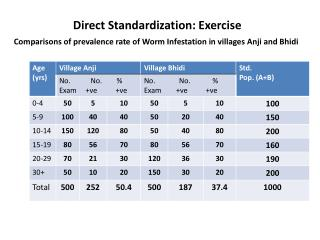 Direct  Standardization:  Exercise