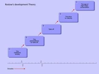 Rostow's  development Theory