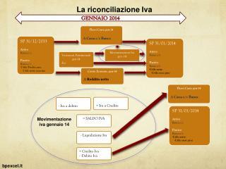 La riconciliazione Iva
