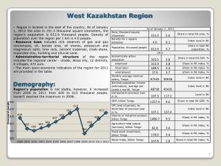 West Kazakhstan Region