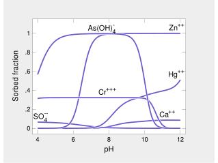 A sliding pH model is one type of sliding activity path. Use it