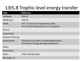 13t5.8 Trophic level energy transfer