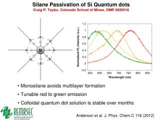 Silane  Passivation of Si Quantum dots Craig P. Taylor, Colorado School of Mines, DMR 0820518