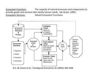 R . S .  de Groot et al . /  Ecological Economics  41 (2002) 393–408