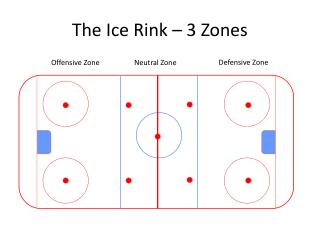 The Ice Rink – 3 Zones