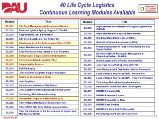 40 Life  Cycle  Logistics Continuous  Learning  Modules Available