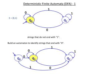 Deterministic Finite Automata (DFA) - 1