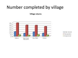 Number completed by village