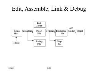 Edit, Assemble, Link  Debug