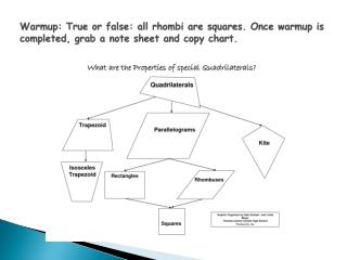 Chapter 6.1: Classifying Quadrilaterals