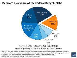Medicare as a Share of the Federal Budget, 2012