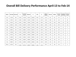 Overall Bill Delivery Performance April-13 to Feb-14