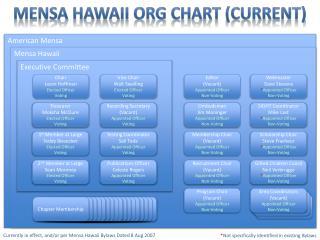 Mensa Hawaii Org Chart (Current)