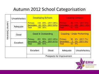 Autumn 2012 School Categorisation