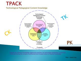 TPACK Technological Pedagogical Content Knowledge