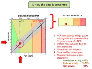III. How the data is presented