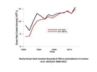 Yearly Ocean Heat Content Anomaly 0-700 m (calculated as in  Levitus  et al. 2012) for 2000-2013.