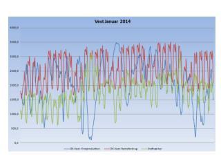 Dansk Produktion  og  forbrug.  Energistyrelsens  Statistik  2012 i  Tj .  Se