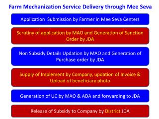 Farm Mechanization Service Delivery through Mee Seva