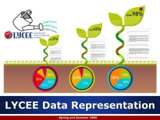 LYCEE Data Representation